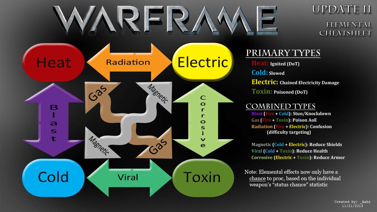Elements Fusion